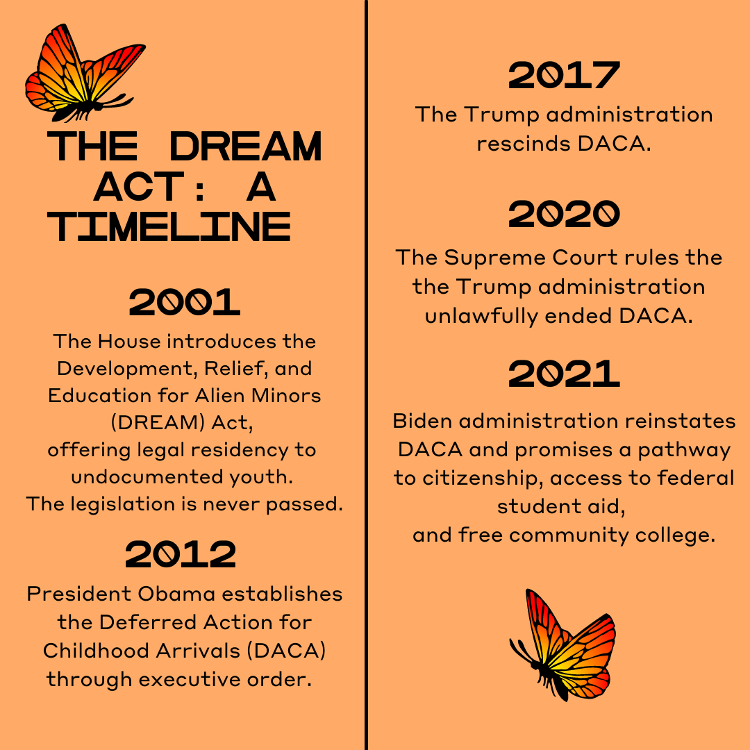 The Dream Act: A Timeline