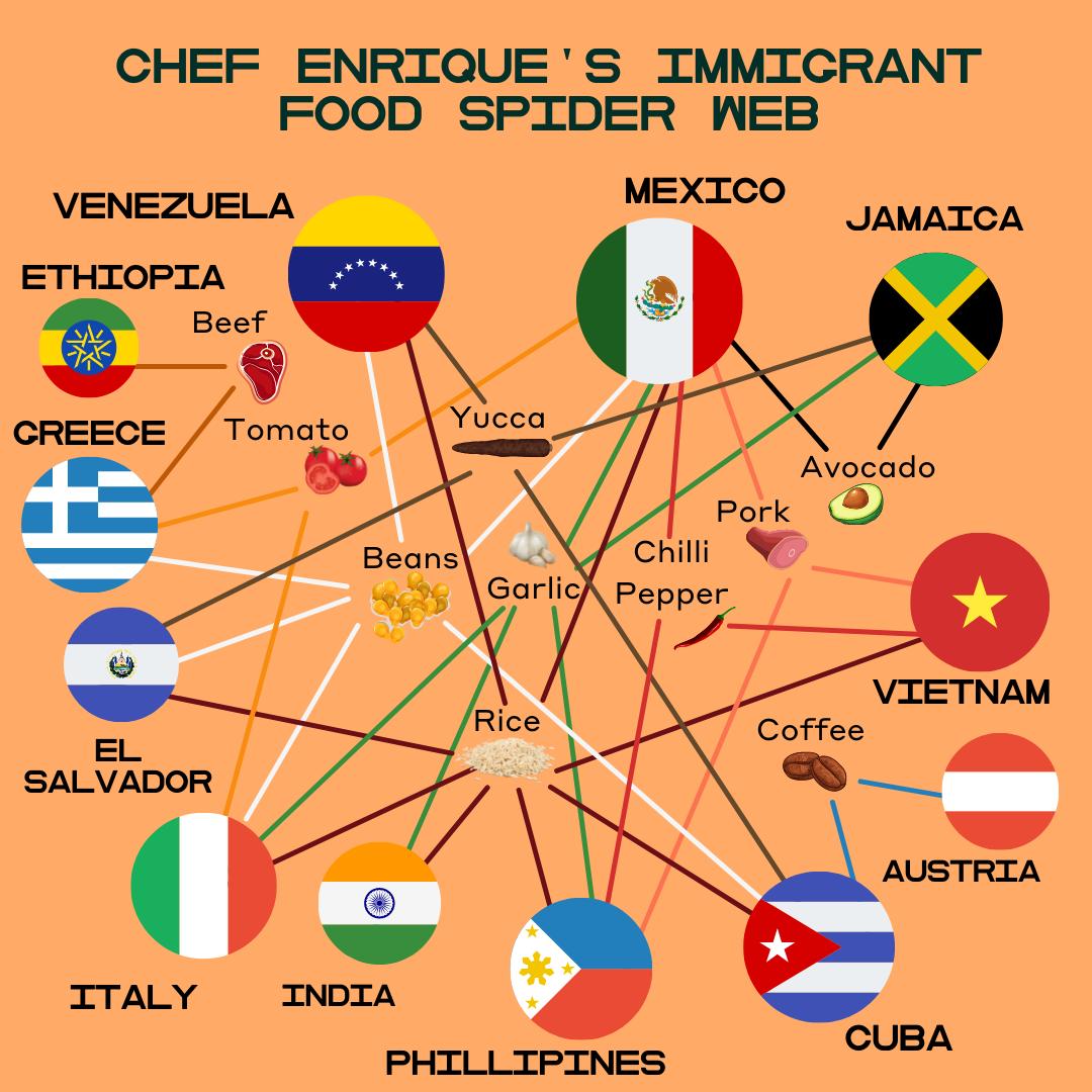 Chef Enrique's Immigrant Food Spider Web